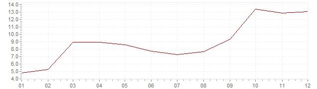 Grafiek - inflatie Denemarken 1976 (CPI)