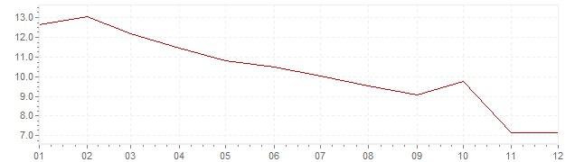 Grafiek - inflatie Denemarken 1978 (CPI)