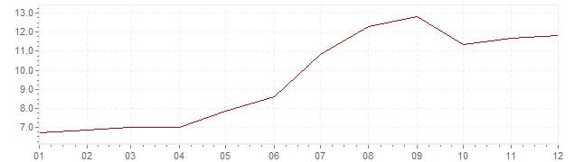 Gráfico – inflação na Dinamarca em 1979 (IPC)