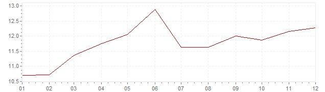 Gráfico – inflação na Dinamarca em 1981 (IPC)