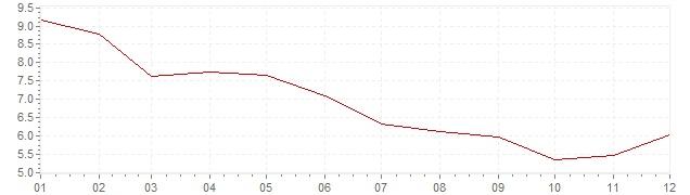 Graphik - Inflation Danemark 1983 (IPC)
