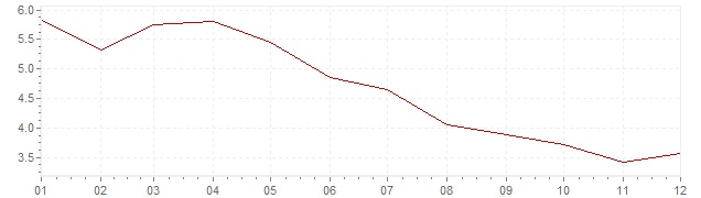Graphik - Inflation Danemark 1985 (IPC)