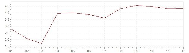 Chart - inflation Denmark 1986 (CPI)