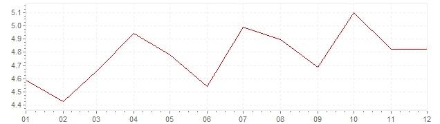 Grafiek - inflatie Denemarken 1989 (CPI)