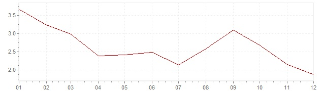 Grafiek - inflatie Denemarken 1990 (CPI)