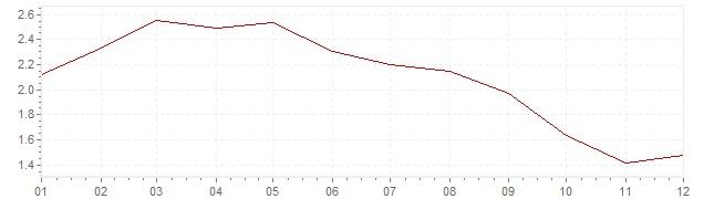 Chart - inflation Denmark 1992 (CPI)