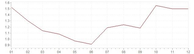 Graphik - Inflation Danemark 1993 (IPC)