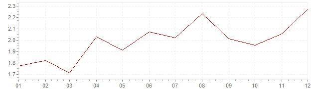 Grafiek - inflatie Denemarken 1994 (CPI)