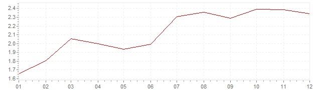Chart - inflation Denmark 1996 (CPI)