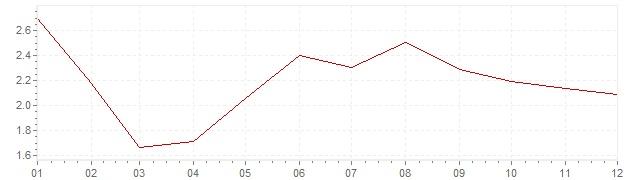 Grafiek - inflatie Denemarken 1997 (CPI)