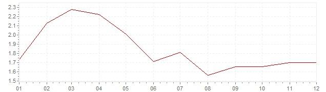 Grafiek - inflatie Denemarken 1998 (CPI)