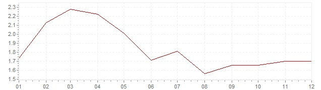 Graphik - Inflation Danemark 1998 (IPC)