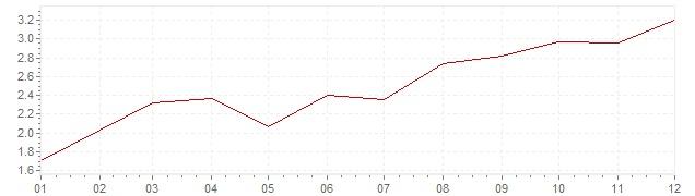 Grafiek - inflatie Denemarken 1999 (CPI)