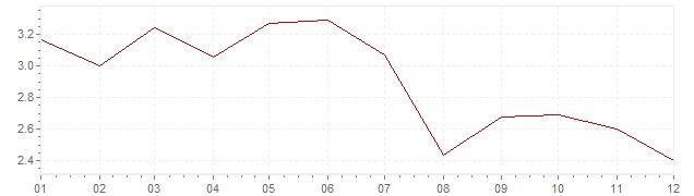 Grafiek - inflatie Denemarken 2000 (CPI)
