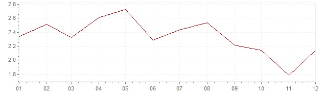 Grafiek - inflatie Denemarken 2001 (CPI)