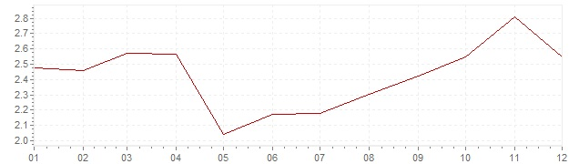 Gráfico – inflação na Dinamarca em 2002 (IPC)