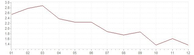 Grafiek - inflatie Denemarken 2003 (CPI)