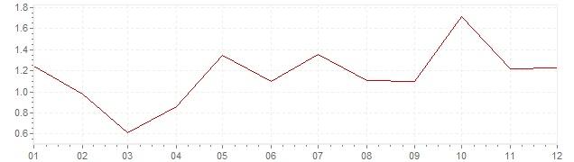 Grafiek - inflatie Denemarken 2004 (CPI)