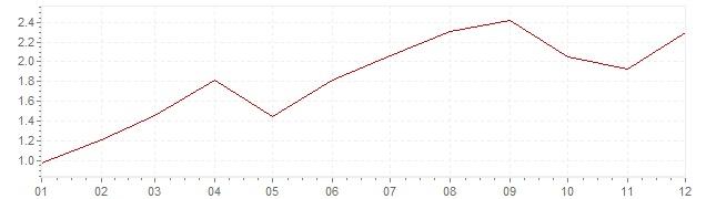 Graphik - Inflation Danemark 2005 (IPC)