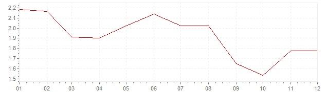Grafiek - inflatie Denemarken 2006 (CPI)
