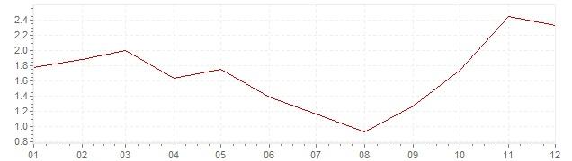 Chart - inflation Denmark 2007 (CPI)