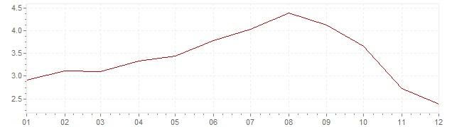 Grafiek - inflatie Denemarken 2008 (CPI)