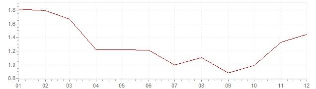 Grafiek - inflatie Denemarken 2009 (CPI)