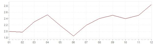 Grafiek - inflatie Denemarken 2010 (CPI)