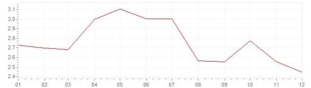 Grafiek - inflatie Denemarken 2011 (CPI)