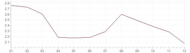Graphik - Inflation Danemark 2012 (IPC)