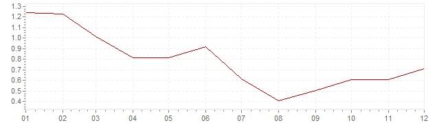 Grafiek - inflatie Denemarken 2013 (CPI)