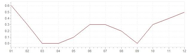 Grafiek - inflatie Denemarken 2016 (CPI)
