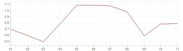 Grafiek - inflatie Denemarken 2018 (CPI)