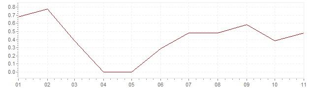 Gráfico - inflación de Dimamarca en 2020 (IPC)