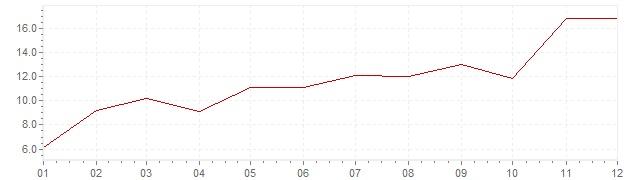 Graphik - Inflation Finlande 1956 (IPC)