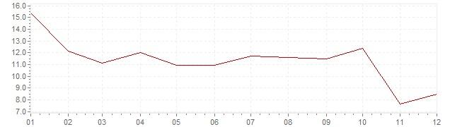 Gráfico - inflación de Finlandia en 1957 (IPC)