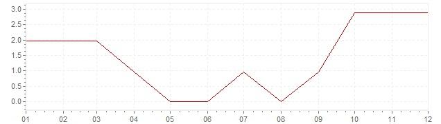 Graphik - Inflation Finlande 1959 (IPC)