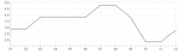Gráfico – inflação na Finlândia em 1960 (IPC)