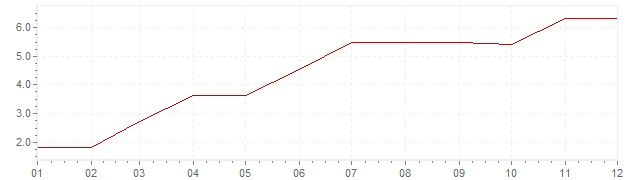 Graphik - Inflation Finnland 1962 (VPI)