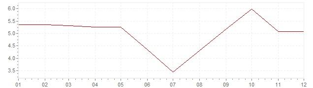 Gráfico - inflación de Finlandia en 1963 (IPC)