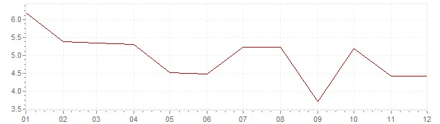 Graphik - Inflation Finlande 1965 (IPC)