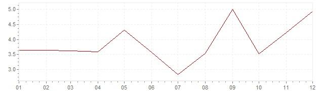 Gráfico - inflación de Finlandia en 1966 (IPC)