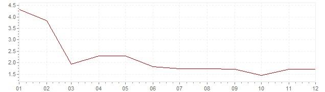 Gráfico - inflación de Finlandia en 1969 (IPC)
