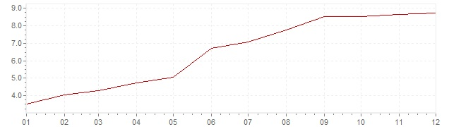 Gráfico - inflación de Finlandia en 1971 (IPC)