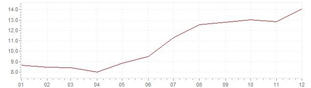 Gráfico - inflación de Finlandia en 1973 (IPC)
