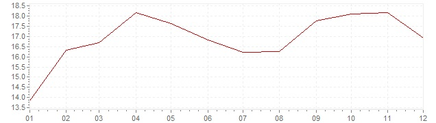 Grafico - inflazione Finlandia 1974 (CPI)
