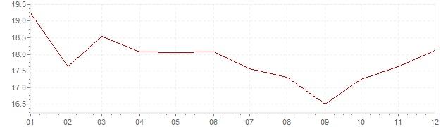Gráfico - inflación de Finlandia en 1975 (IPC)