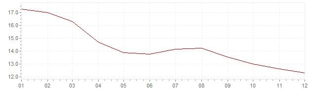 Gráfico - inflación de Finlandia en 1976 (IPC)