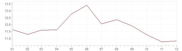 Graphik - Inflation Finlande 1977 (IPC)