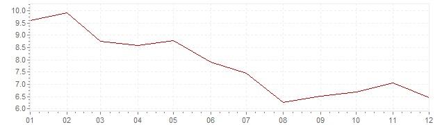 Grafico - inflazione Finlandia 1978 (CPI)